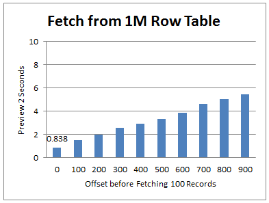 Chart of OFFSET/FETCH results