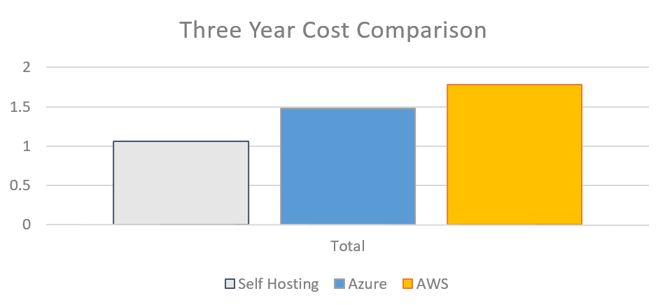 Three Year Cost Comparison