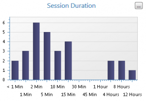 local_session_duration
